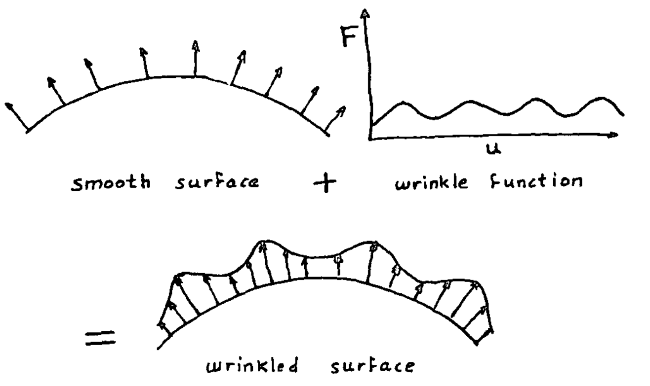 Bump mapping as depicted by Jim Blinn in his original paper.