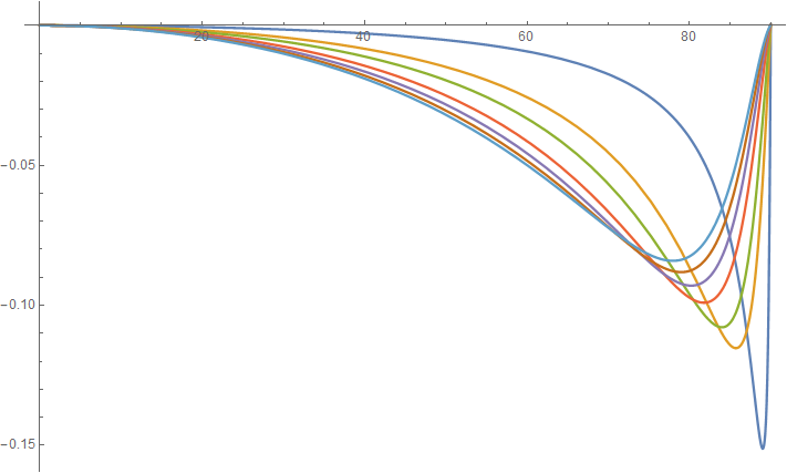 Relative error plot of the approximation of the Chapman function by Christian Schüler for r = 6600.