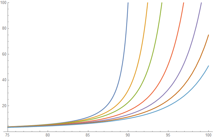 Plot of the Chapman function for r = 6600.