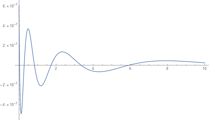 Absolute error plot of the approximation of \(exp(x^2) erfc(x)\).