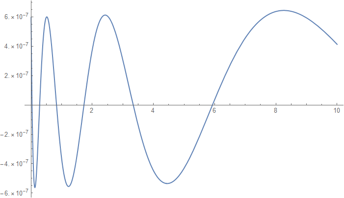 Relative error plot of the approximation of \(exp(x^2) erfc(x)\).